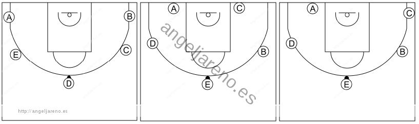 Gráfico de baloncesto que recoge el ataque libre 8 a 12 años-diferentes formaciones