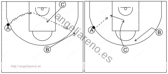 Gráfico de baloncesto que recoge el ataque libre 8 a 12 años-dos opciones tras cambiar el balón de lado 3x0