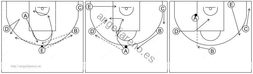 Gráfico de baloncesto que recoge el ataque libre 8 a 12 años-inversión y pase al poste medio 5x0