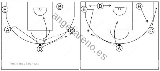 Gráfico de baloncesto que recoge el ataque libre 8 a 12 años-invertir el balón 5x0