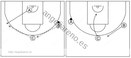 Gráfico de baloncesto que recoge el ataque libre 8 a 12 años-invertir y 1x1 lateral 3x0