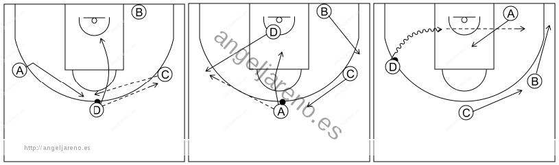 Gráfico de baloncesto que recoge el ataque libre 8 a 12 años-invertir y 1x1 lateral 4x0