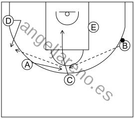 Gráfico de baloncesto que recoge el ataque libre 8 a 12 años-juego llegando cambiando el balón de lado