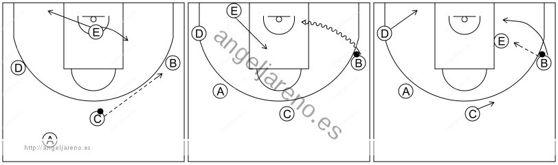 Gráfico de baloncesto que recoge el ataque libre 8 a 12 años-juego llegando siendo agresivos en el primer lado