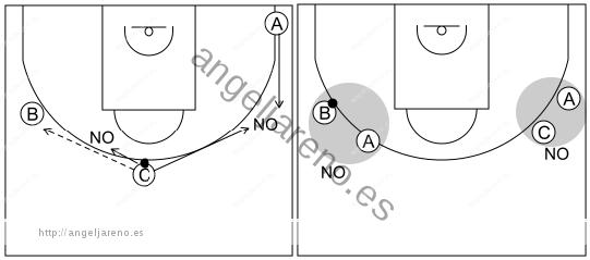 Gráfico de baloncesto que recoge el ataque libre 8 a 12 años-mantener un buen espacio