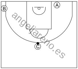 Gráfico de baloncesto que recoge el ataque libre 8 a 12 años-ocupar las esquinas del campo y las esquinas cortas