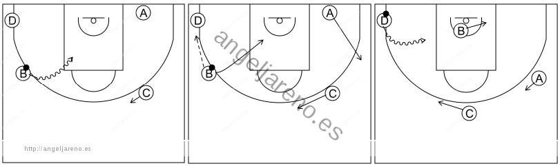 Gráfico de baloncesto que recoge el ataque libre 8 a 12 años-opción 1x1 con esquina ocupada