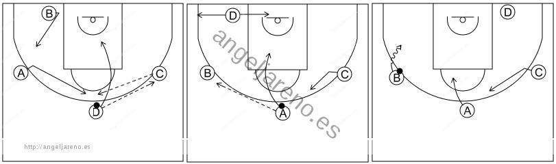 Gráfico de baloncesto que recoge el ataque libre 8 a 12 años-opción 1x1 sin esquina ocupada