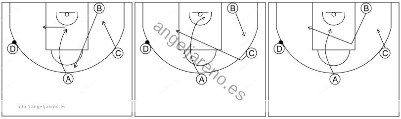 Gráfico de baloncesto que recoge el ataque libre 8 a 12 años-opciones de1x1 en el poste medio tras invertir el balón 4x0