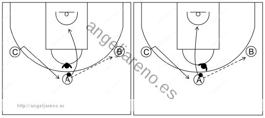 Gráfico de baloncesto que recoge el ataque libre 8 a 12 años-pasar y cortar 3x0