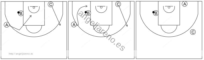 Gráfico de baloncesto que recoge el ataque libre 8 a 12 años-pase al poste medio y cortes 3x0