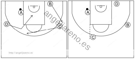 Gráfico de baloncesto que recoge el ataque libre 8 a 12 años-pase al poste medio y cortes 4x0