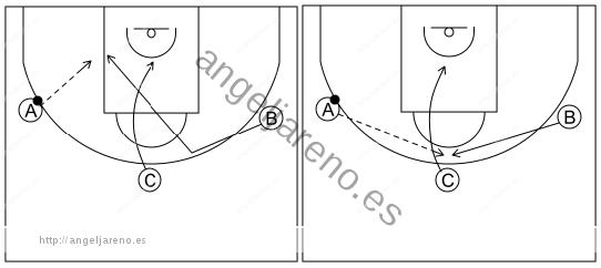 Gráfico de baloncesto que recoge el ataque libre 8 a 12 años-pase, corte y coge posición en el poste medio el que reemplaza