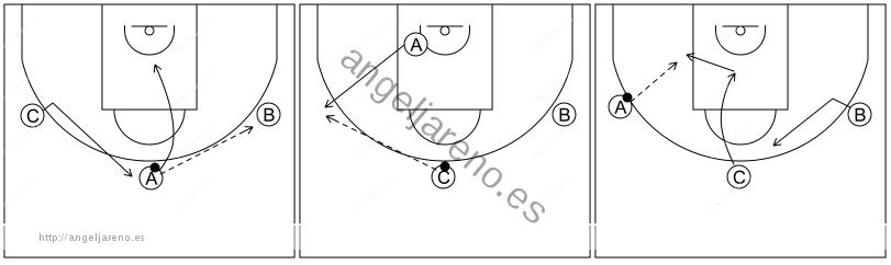 Gráfico de baloncesto que recoge el ataque libre 8 a 12 años-pase, corte y coger posición en el poste medio