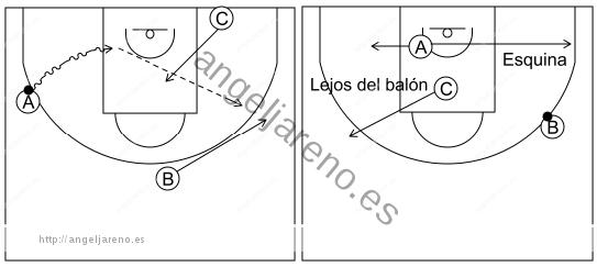 Gráfico de baloncesto que recoge el ataque libre 8 a 12 años-penetración lateral 3x0