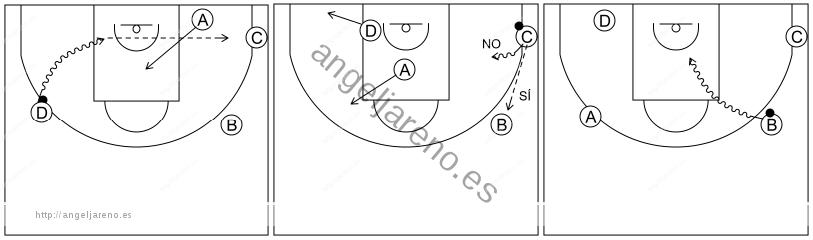 Gráfico de baloncesto que recoge el ataque libre 8 a 12 años-penetrar y detalles si hay pase a la esquina