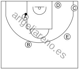 Gráfico de baloncesto que recoge el ataque libre 8 a 12 años-posicón de todos los atacantes con el balón en el poste medio 5x0