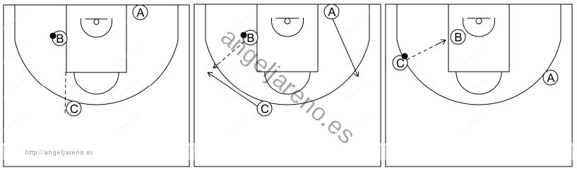Gráfico de baloncesto que recoge el ataque libre 8 a 12 años-posiciones de los jugadores cuando el balón está en el poste medio 3x0