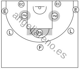 Gráfico de baloncesto que recoge las posiciones en el perímetro y en los postes en el ataque libre 8 a 12 años