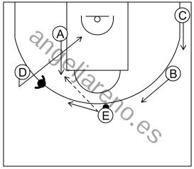 Gráfico de baloncesto que recoge el ataque libre 8 a 12 años-si la defensa niega el pase al alero del lado contrario