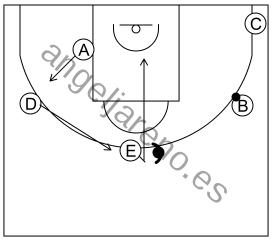 Gráfico de baloncesto que recoge el ataque libre 8 a 12 años-si la defensa niega el pase al frontal