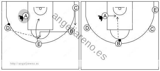 Gráfico de baloncesto que recoge el ataque libre 8 a 12 años-si la defensa niega el pase al poste medio