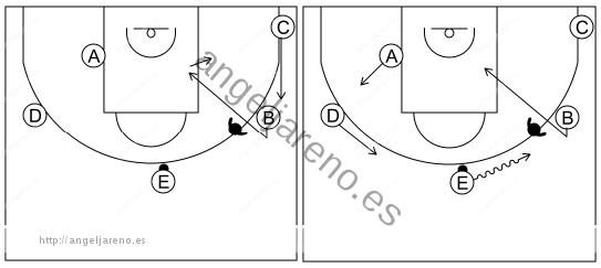Gráfico de baloncesto que recoge el ataque libre 8 a 12 años-si la defensa niega el pase inicial al alero