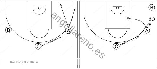 Gráfico de baloncesto que recoge el ataque libre 8 a 12 años-si un compañero viene botando el balón hacia mí debo irme