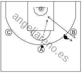 Gráfico de baloncesto que recoge el ataque libre 8 a 12 años-siempre que sea negado el pase realizar una puerta atrás
