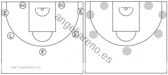 Gráfico de baloncesto que recoge las posiciones perimetrales en el ataque libre 8 a 12 años