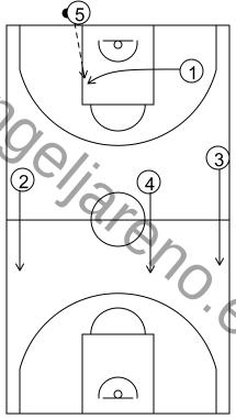 Gráfico de baloncesto que recoge una transición de defensa a ataque