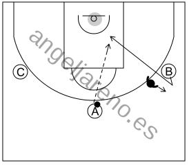 Gráfico de baloncesto que recoge el ataque cortes I (8 a 12 años)-el atacante que se esté defendido debe realizar una puerta atrás