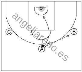 Gráfico de baloncesto que recoge el ataque cortes I (8 a 12 años)-el corte tiene que ser realizado hasta el aro