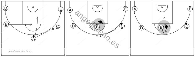 Gráfico de baloncesto que recoge el ataque cortes I (8 a 12 años)-el movimiento del alero del lado débil