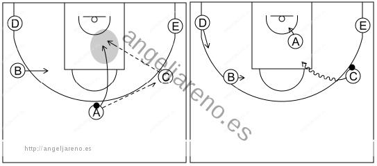 Gráfico de baloncesto que recoge el ataque cortes I (8 a 12 años)-está diseñado para conseguir un tiro corto o una penetración