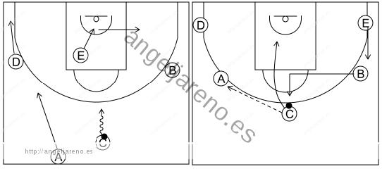 Gráfico de baloncesto que recoge el ataque cortes I (8 a 12 años)-inicio del ataque tras el contraataque