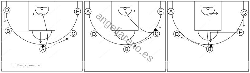 Gráfico de baloncesto que recoge el ataque cortes I (8 a 12 años)-movimiento básico por el lado derecho