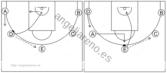 Gráfico de baloncesto que recoge el ataque cortes I (8 a 12 años)-movimiento básico por el lado izquierdo