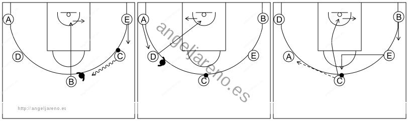 Gráfico de baloncesto que recoge el ataque cortes I (8 a 12 años)-reacción del ataque si el pase al frontal es negado
