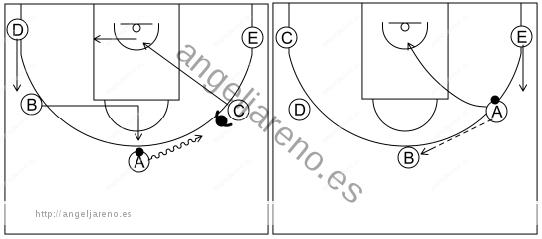 Gráfico de baloncesto que recoge el ataque cortes I (8 a 12 años)-reacción del ataque si la defensa niega el pase al alero