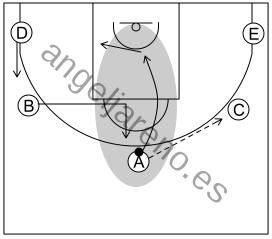 Gráfico de baloncesto que recoge el ataque cortes I (8 a 12 años)-uso continuo de cortes y reemplazos