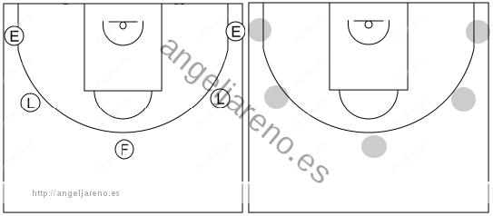 Gráfico de baloncesto que recoge el ataque cortes II (8 a 12 años)-áreas del campo donde se van a mover los atacantes
