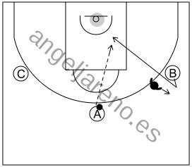 Gráfico de baloncesto que recoge el ataque cortes II (8 a 12 años)-cualquier atacante que se esté defendido debe realizar una puerta atrás