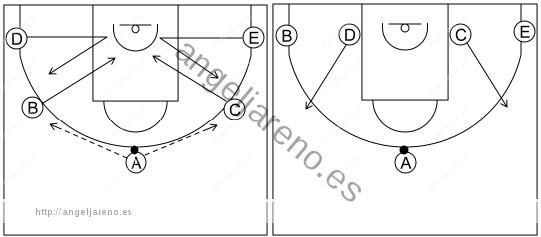 Gráfico de baloncesto que recoge el ataque cortes II (8 a 12 años)-diferentes maneras de comenzarlo