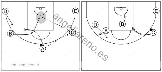 Gráfico de baloncesto que recoge el ataque cortes II (8 a 12 años)-está diseñado para conseguir un tiro corto o una penetración