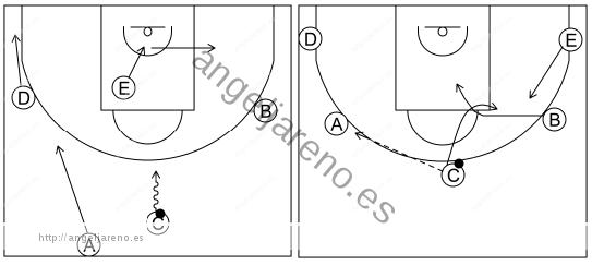 Gráfico de baloncesto que recoge el ataque cortes II (8 a 12 años)-inicio del ataque tras el contraataque