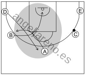 Gráfico de baloncesto que recoge el ataque cortes II (8 a 12 años)-los tres atacantes del lado contrario al pase realizan el corte y los reemplazos