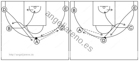 Gráfico de baloncesto que recoge el ataque cortes II (8 a 12 años)-movimiento básico del ataque