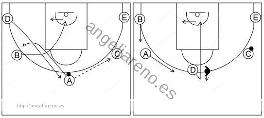 Gráfico de baloncesto que recoge el ataque cortes II (8 a 12 años)-reacción del ataque si la defensa niega la recepción en el frontal
