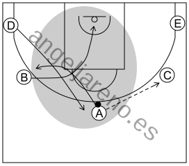 Gráfico de baloncesto que recoge el ataque cortes II (8 a 12 años)-uso continuo del corte y los consiguientes reemplazos